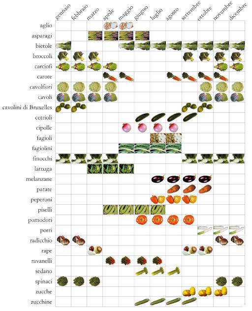 stagione_verdura
